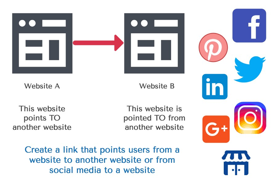 How To Build Backlinks Info