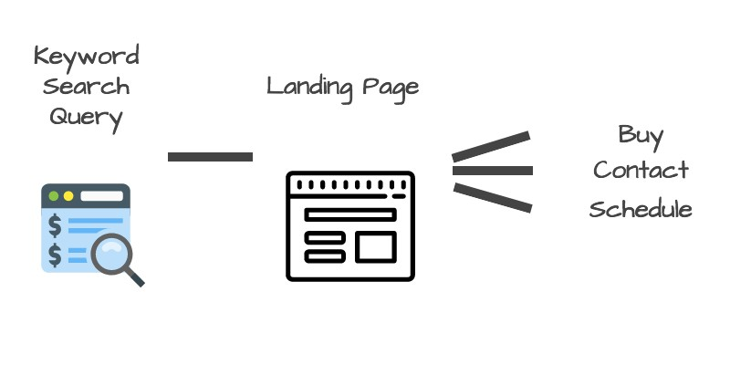 what is the purpose of a landing page